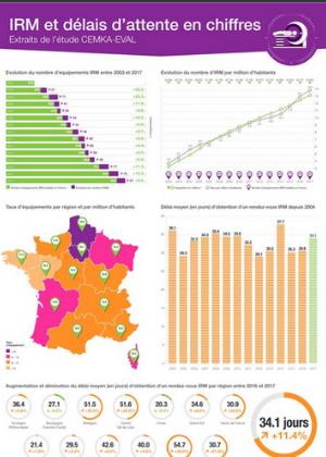 IRM et délais d'attente : les chiffres 2017