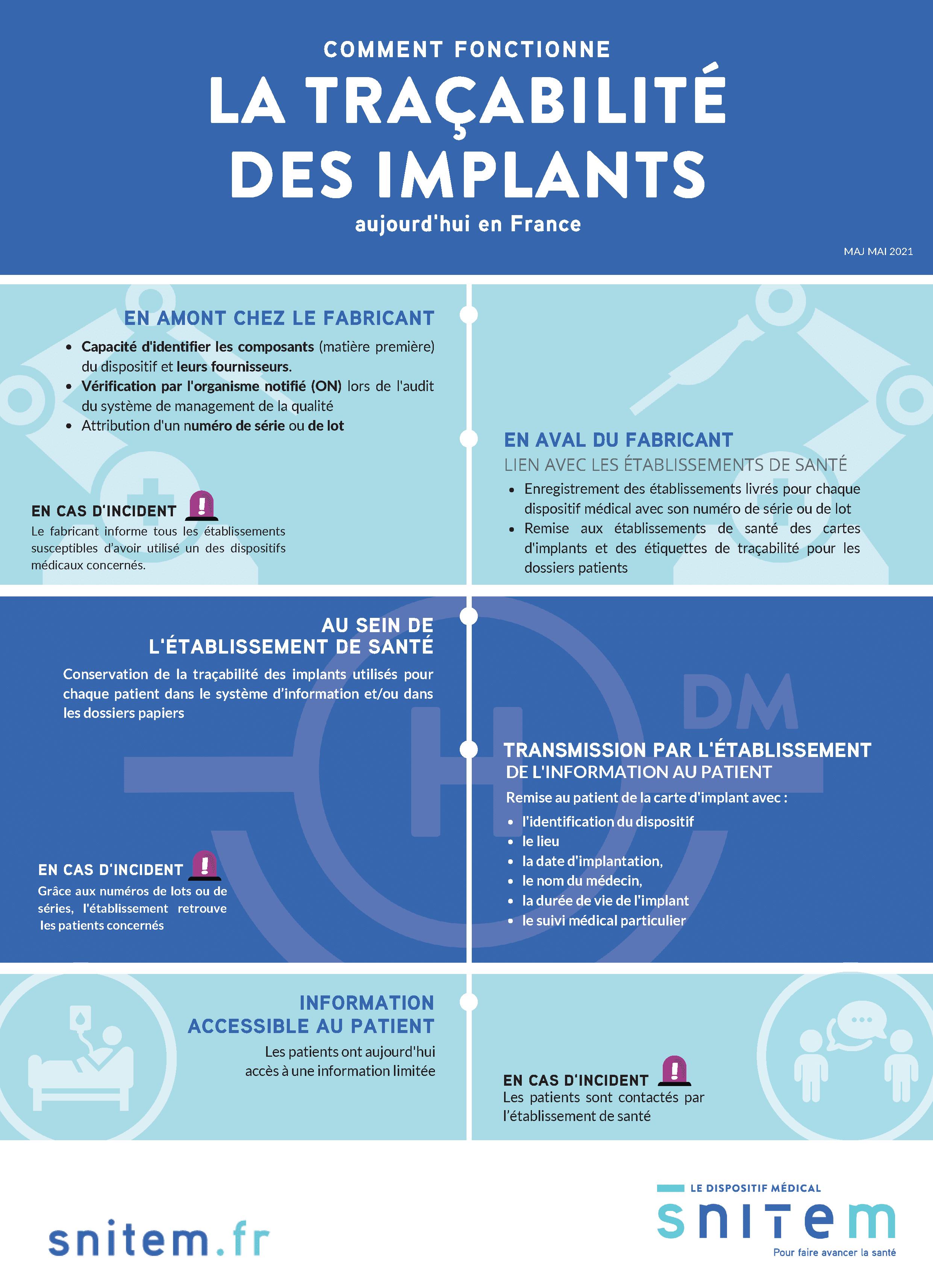 Traçabilité des implants